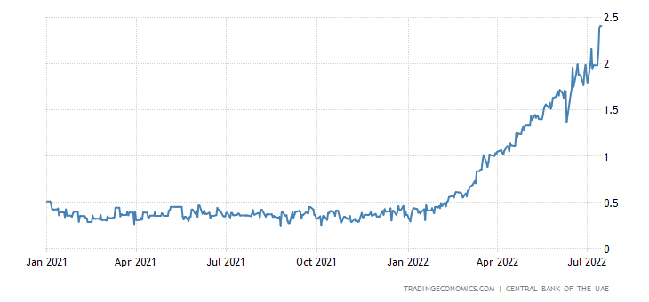 United Arab Emirates Three Month Interbank Rate