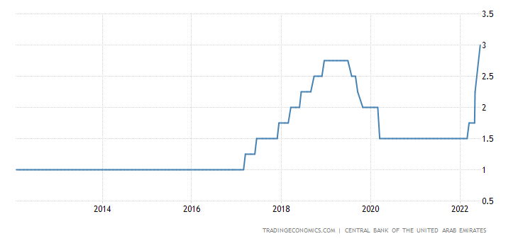 United Arab Emirates Interest Rate