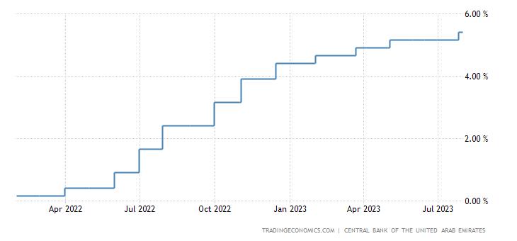 United Arab Emirates Interest Rate | 2019 | Data | Chart | Calendar