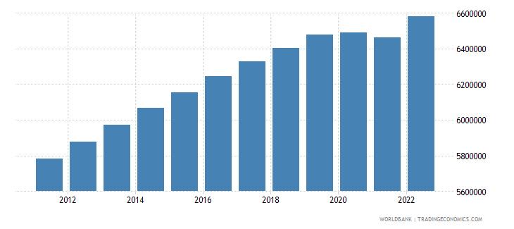 united arab emirates labor force total wb data