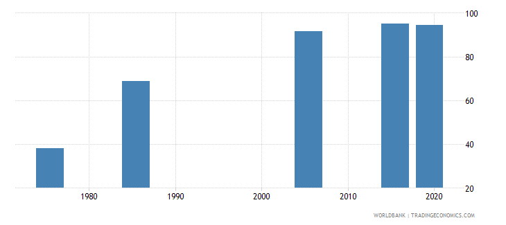 united arab emirates literacy rate adult female percent of females ages 15 and above wb data