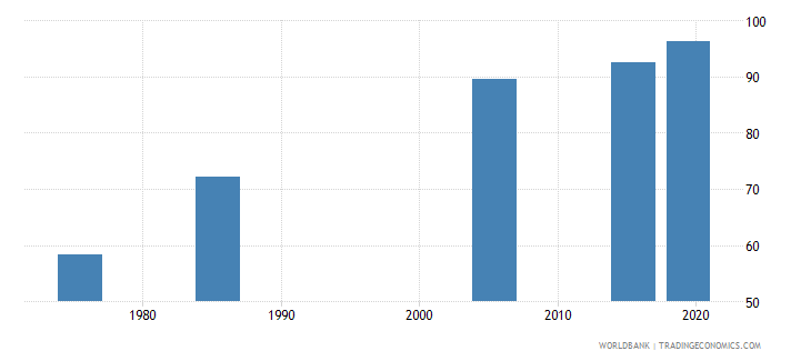 united arab emirates literacy rate adult male percent of males ages 15 and above wb data