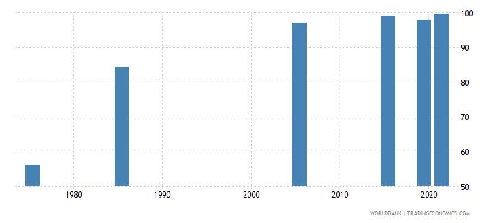 united arab emirates literacy rate youth female percent of females ages 15 24 wb data