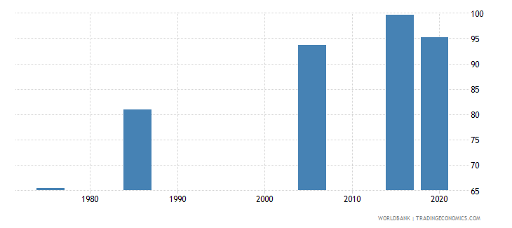 united arab emirates literacy rate youth male percent of males ages 15 24 wb data