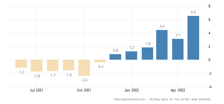 United Arab Emirates Loan Growth