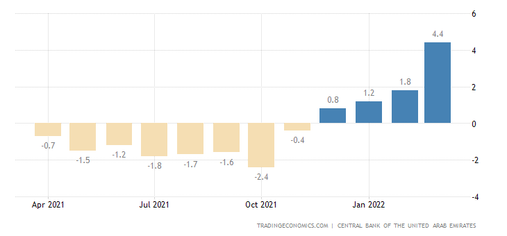 United Arab Emirates Loan Growth
