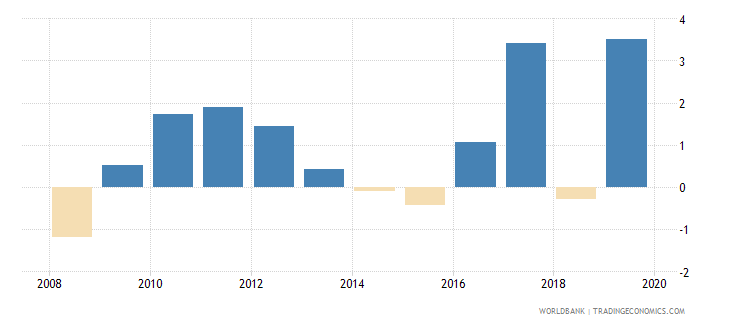 united arab emirates loans from nonresident banks net to gdp percent wb data