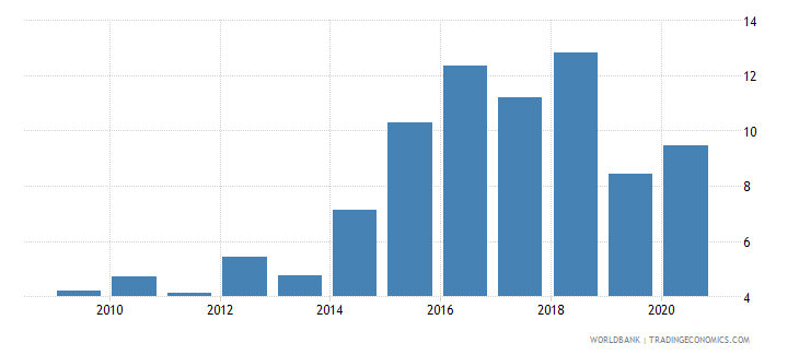 united arab emirates manufactures exports percent of merchandise exports wb data