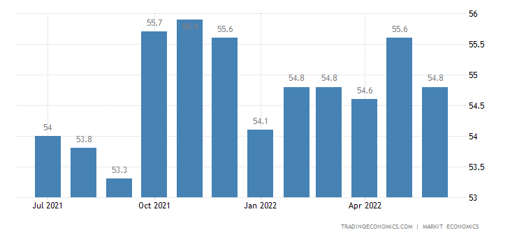 United Arab Emirates Non-Oil Private Sector PMI