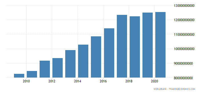 united arab emirates manufacturing value added constant lcu wb data