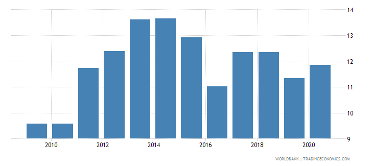 united arab emirates merchandise exports to developing economies in east asia  pacific percent of total merchandise exports wb data
