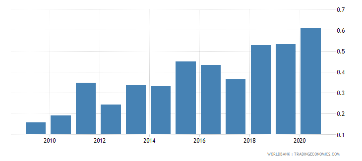 united arab emirates merchandise exports to developing economies in latin america  the caribbean percent of total merchandise exports wb data