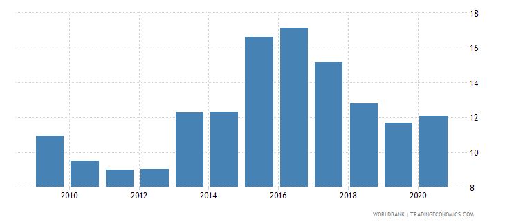 united arab emirates merchandise exports to economies in the arab world percent of total merchandise exports wb data