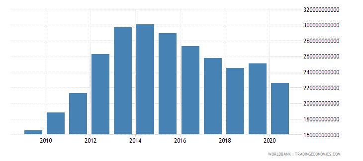 united arab emirates merchandise imports by the reporting economy us dollar wb data