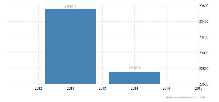 United Arab Emirates Military Expenditure