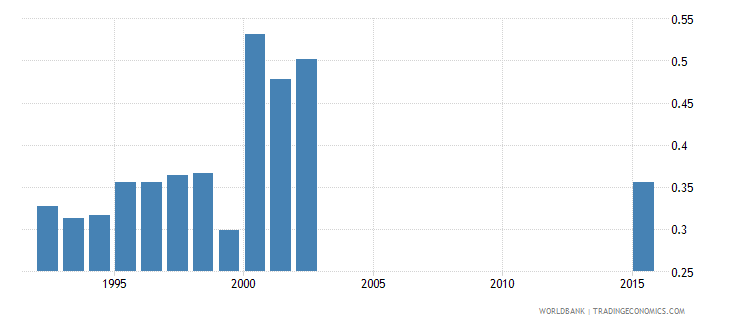 united arab emirates months import cover of foreign reserves wb data