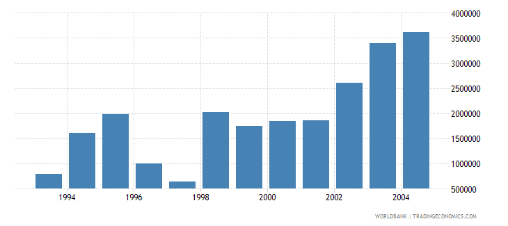 united arab emirates net bilateral aid flows from dac donors france us dollar wb data
