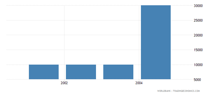 united arab emirates net bilateral aid flows from dac donors spain us dollar wb data