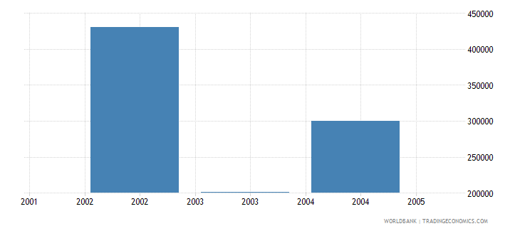 united arab emirates net bilateral aid flows from dac donors united states us dollar wb data