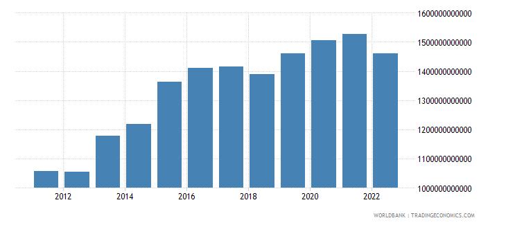 united arab emirates net domestic credit current lcu wb data