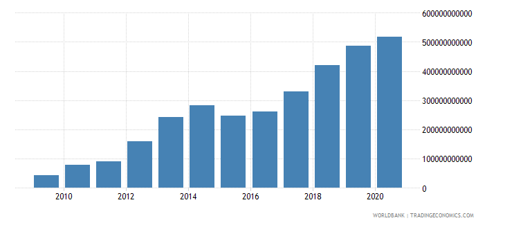 united arab emirates net foreign assets current lcu wb data