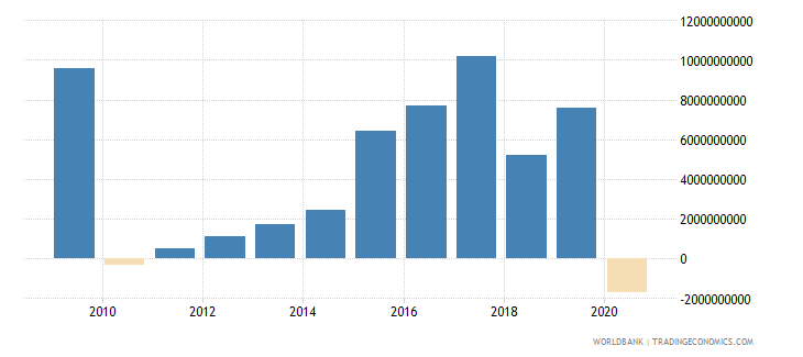 united arab emirates net income from abroad current lcu wb data