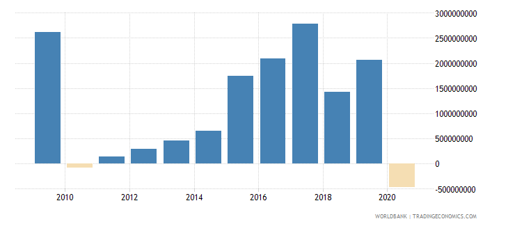 united arab emirates net income from abroad us dollar wb data