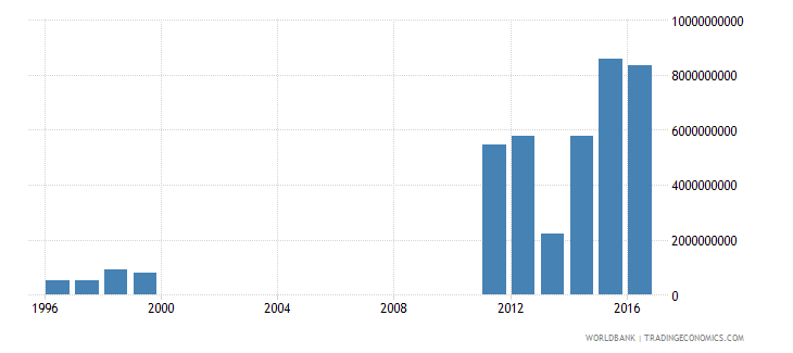 united arab emirates net investment in nonfinancial assets current lcu wb data