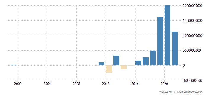 united arab emirates net lending   net borrowing  current lcu wb data