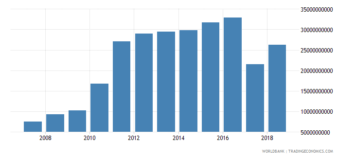 united arab emirates net taxes on products current lcu wb data