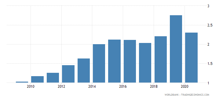 united arab emirates new business density new registrations per 1000 people ages 15 64 wb data