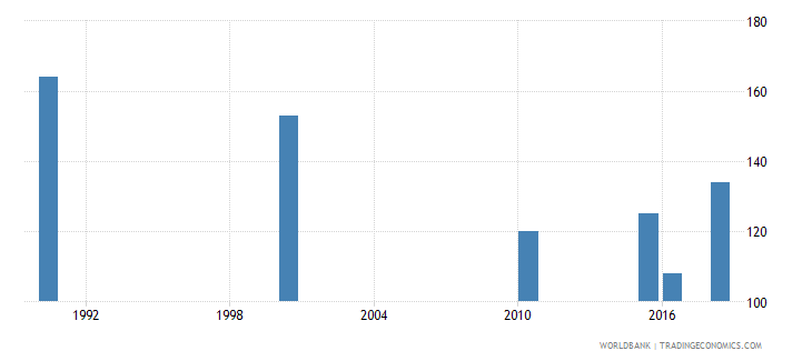 united arab emirates number of deaths ages 5 14 years wb data