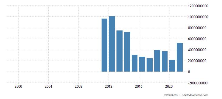 united arab emirates other expense current lcu wb data