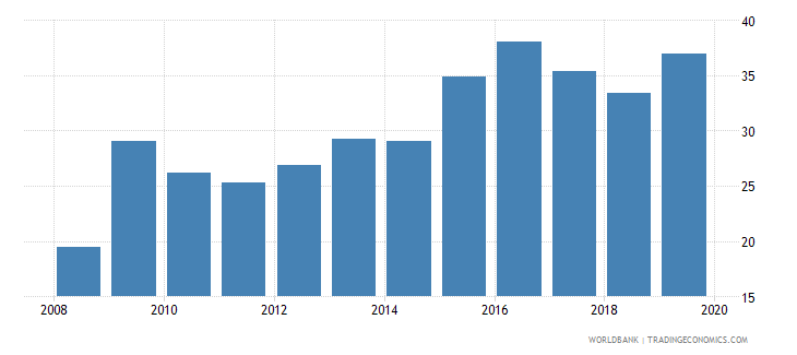 united arab emirates outstanding international private debt securities to gdp percent wb data