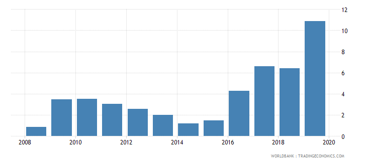 united arab emirates outstanding international public debt securities to gdp percent wb data