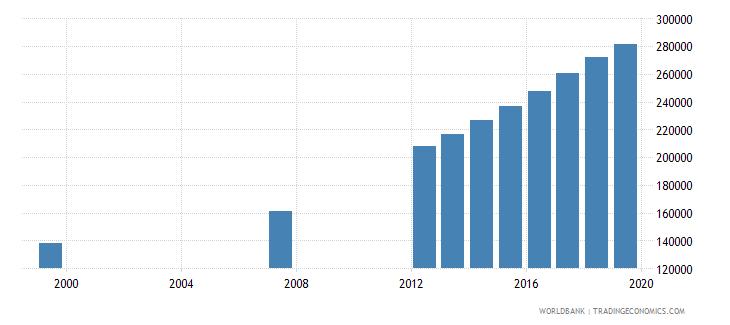 united arab emirates population of compulsory school age female number wb data
