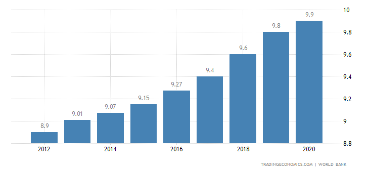 United Arab Emirates Population | 2019 | Data | Chart | Calendar