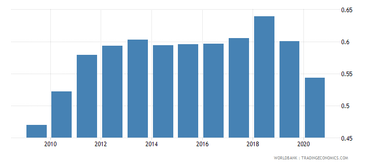 united arab emirates ppp conversion factor gdp to market exchange rate ratio wb data