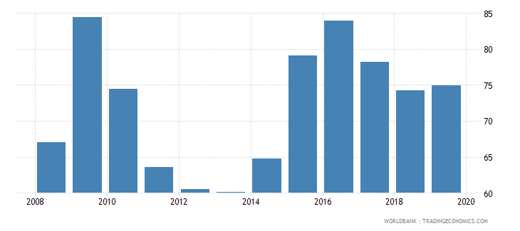 united arab emirates private credit by deposit money banks to gdp percent wb data