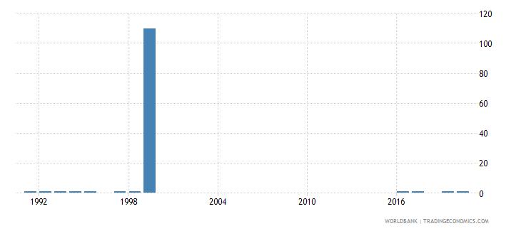 united arab emirates ratio of female to male secondary enrollment percent wb data