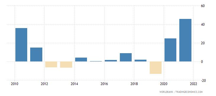 united arab emirates stock market return percent year on year wb data