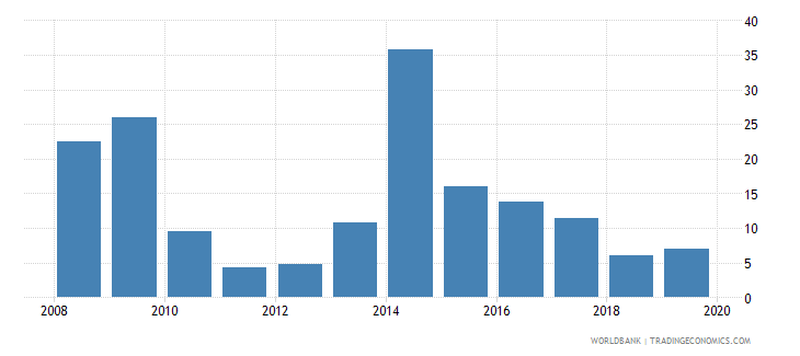 united arab emirates stock market total value traded to gdp percent wb data