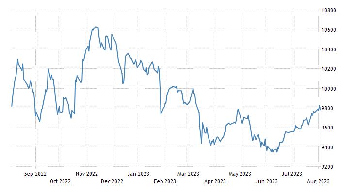 United Arab Emirates Stock Market (ADX General)