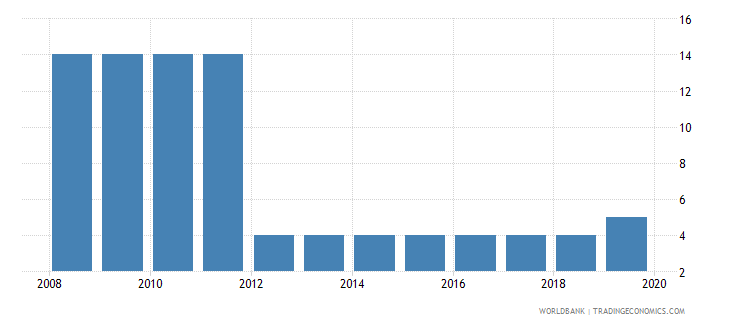 united arab emirates tax payments number wb data