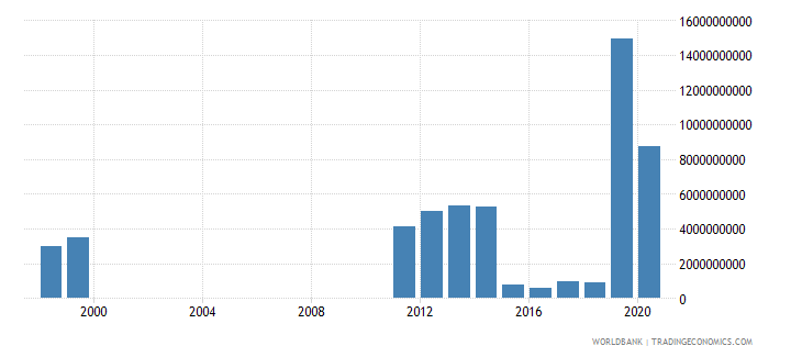 united arab emirates tax revenue current lcu wb data