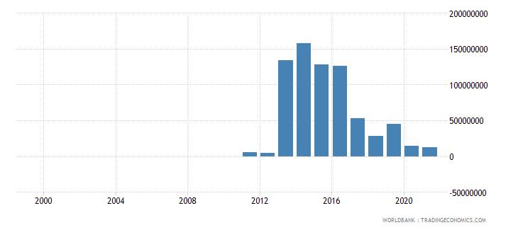 united arab emirates taxes on international trade current lcu wb data