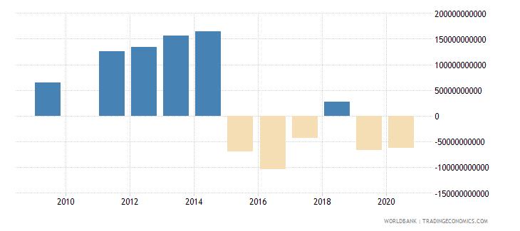united arab emirates terms of trade adjustment constant lcu wb data
