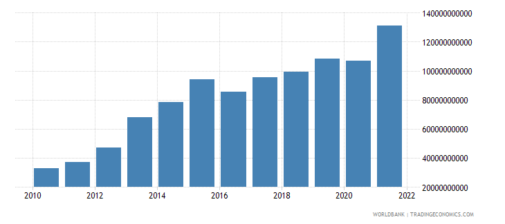 united arab emirates total reserves includes gold us dollar wb data