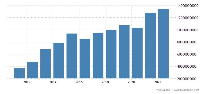 united arab emirates total reserves minus gold us dollar wb data