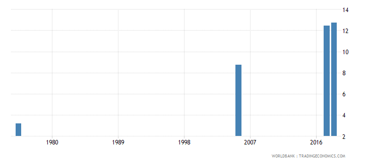 united arab emirates uis mean years of schooling of the population age 25 male wb data